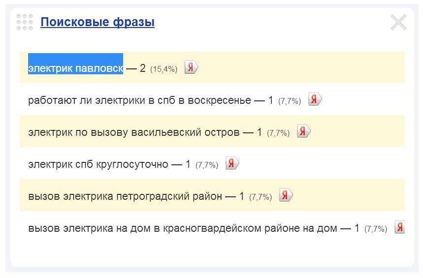 Вызов электрика в Павловске.