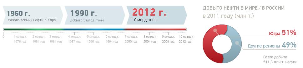 oil2012.admhmao.ru: Добыча нефти в ХМАО