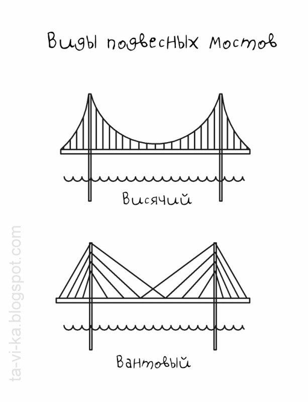 виды подвесных мостов