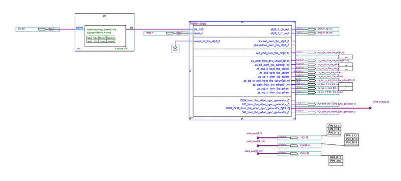 тактовым входом SDRAM (100