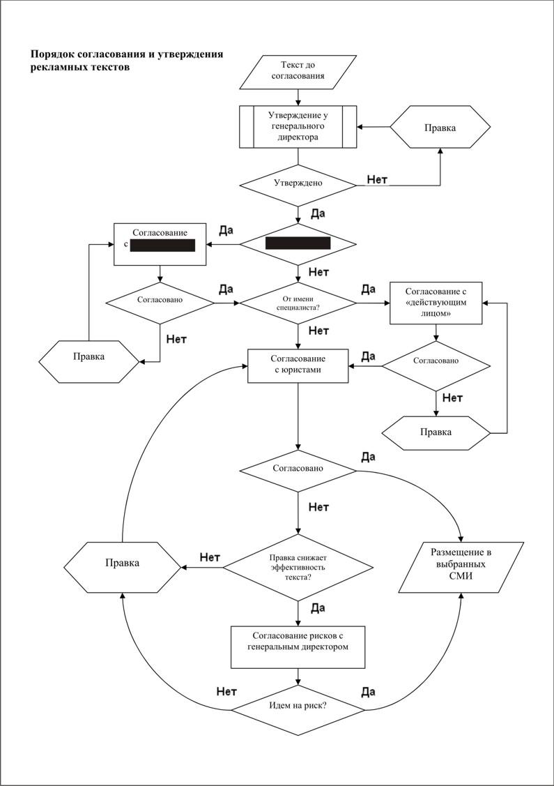 Порядок согласования и утверждения рекламных текстов, схема