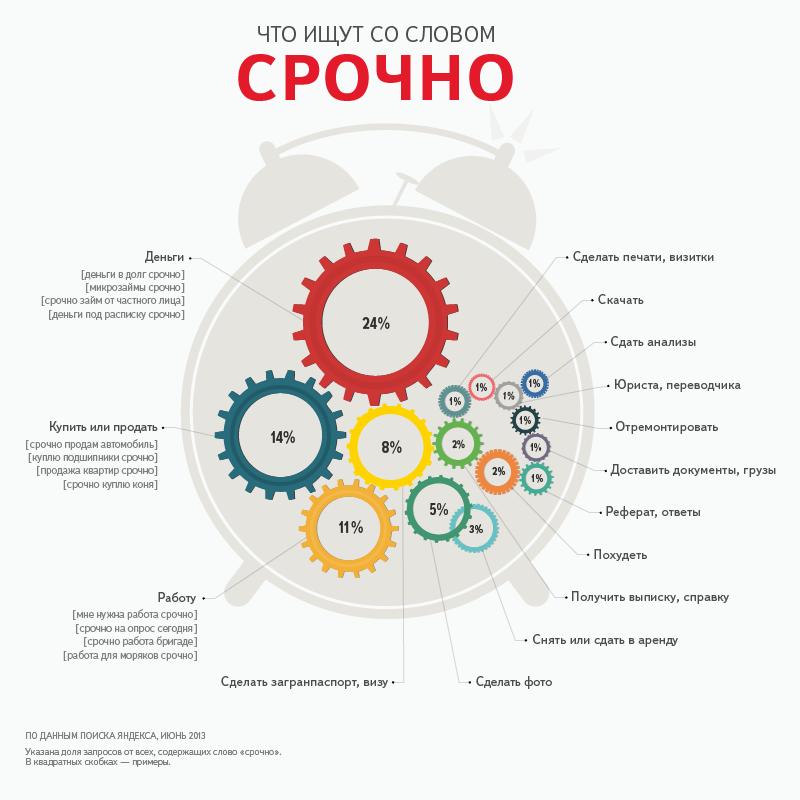 Что срочно ищут в Рунете?