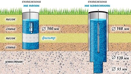 Глубина бурения артезианских скважин на воду варьируется приблизительно от...