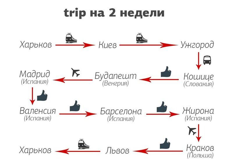 Автостоп по Европе