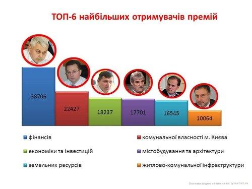 столичные чиновники выписывали себе премии по 38 тысяч гривен
