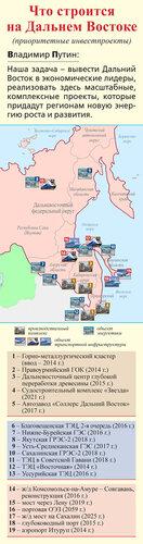 Что строится на Дальнем Востоке?