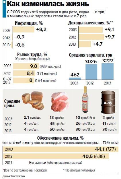 Как менялся кошелек украинцев в течение 10 лет