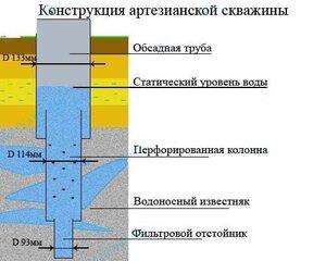 Бурение скважин — качественная вода на собственном участке