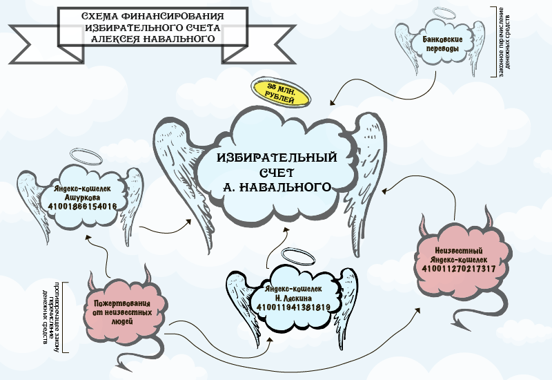 По его мнению, финансирование избирательного счета Алексея Навального состоит из двух разных видов перечисления...