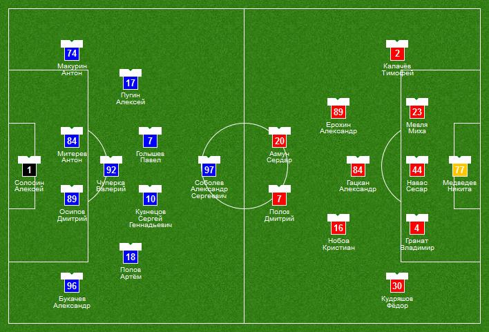 В «старте» «Томи» наматч с«Ростовом»— семь игроков младше 22 лет