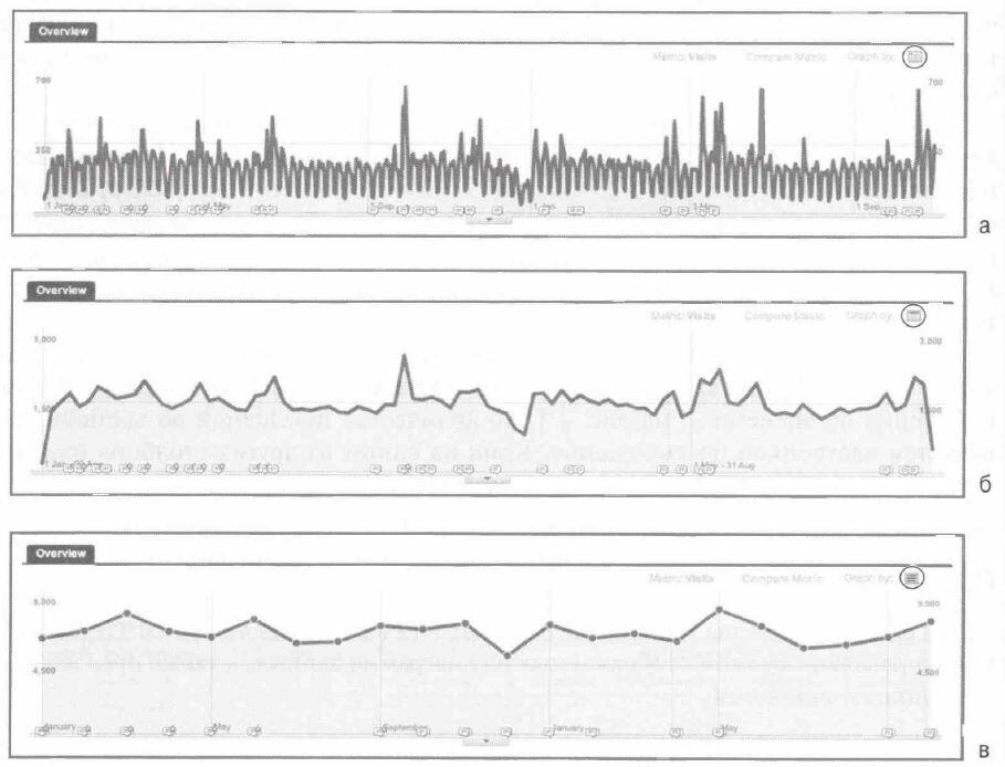 Рис. 4.8. Диаграмма изменения данных во времени за 22-месячный период, представляющая количество посетителей в виде ежедневных (а), еженедельных (б) и ежемесячных (в)точек данных