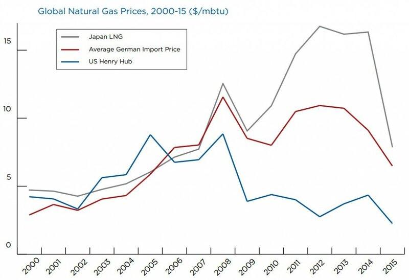 Henry hub natural gas ng что это международный валютный рынок forex трейдер