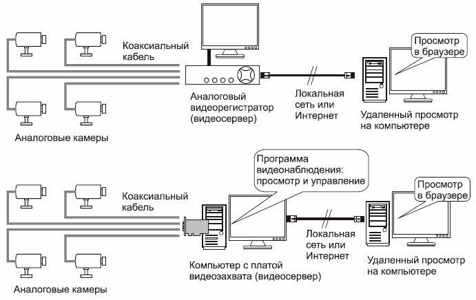 Схемы наблюдения на аналоговых камерах