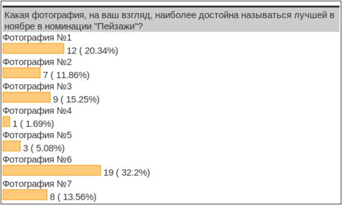 """Результаты конкурса """"Фото месяца - ноябрь 2013"""" в номинации """"Пейзажи"""""""
