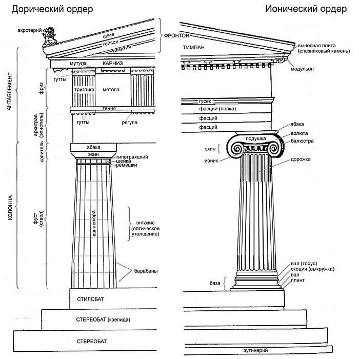 Схема дорического и
