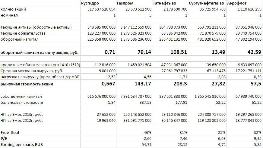 smart-lab: Расчет справедливой стоимости акций Газпрома