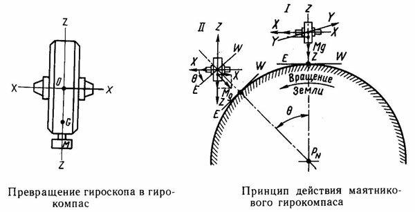 Превращение гироскопа в гирокомпас и принцип действия маятникового гирокомпаса