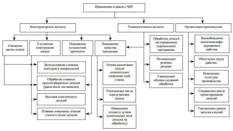 Схема применения станка с ЧПУ