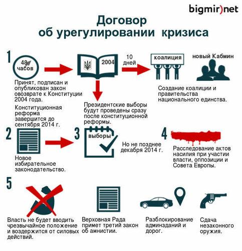 капитуляция Януковича