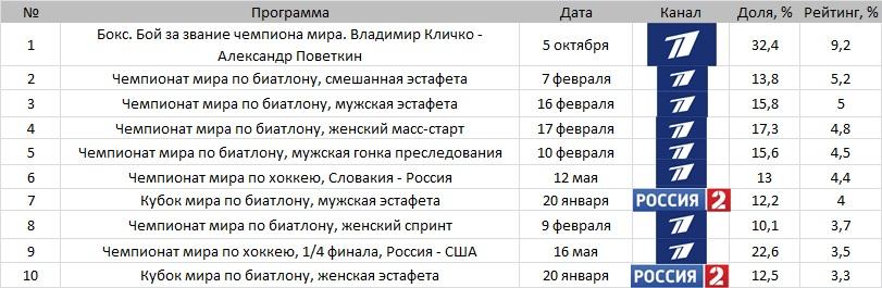 Топ-10 телетрансляций России без футбола