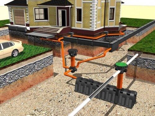 Загородная канализация важная часть при постройке дома