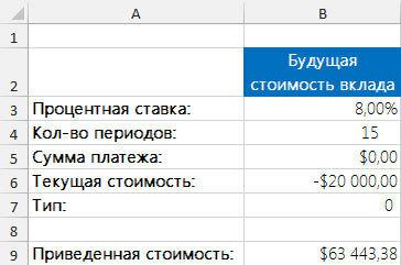 Рис. 2. Вычисление будущей стоимости вклада