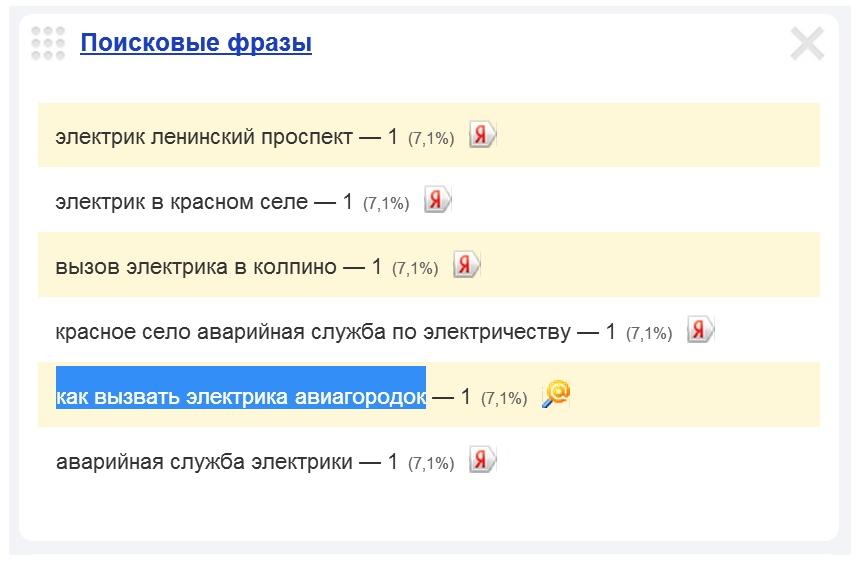 Скриншот 1. Пример поискового запроса на тему «Вызов электрика в Авиагородке».