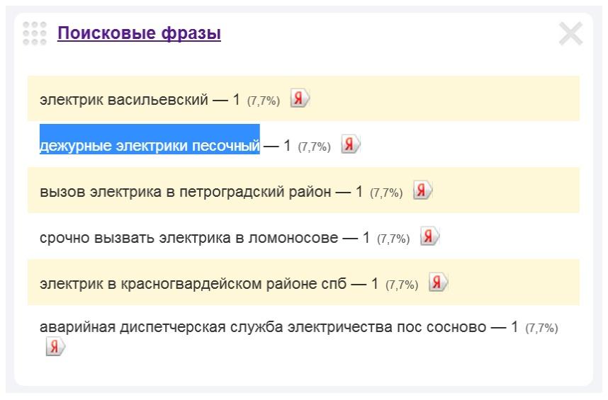 Скриншот 1. Пример поиского запроса на тему «Вызов электрика в посёлок Песочный».