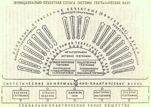 функционально-объектная схема системы географичеких наук