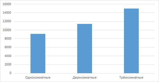 Статистика рынка аренды жилья в Кирове за ноябрь 2015 года