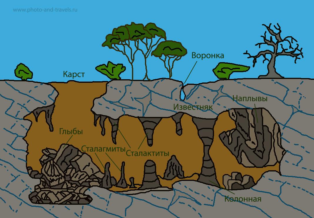 23. Схема возникновения карстовых пещер. Каверна Прайя Накхон (Phraya Nakhon cave) образовалась таким же образом.