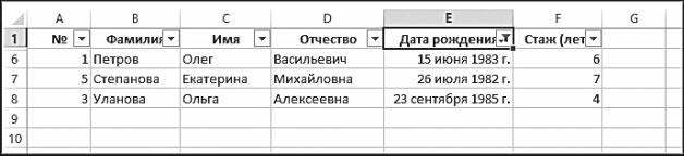 Рис. 5.34. Результат фильтрации по дате рождения