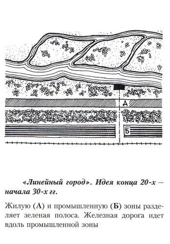 Концептуальная схема линейного города
