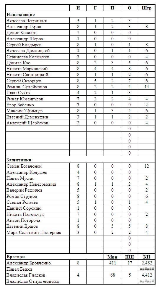 Статистика межсезонья 2014 (Ладья)