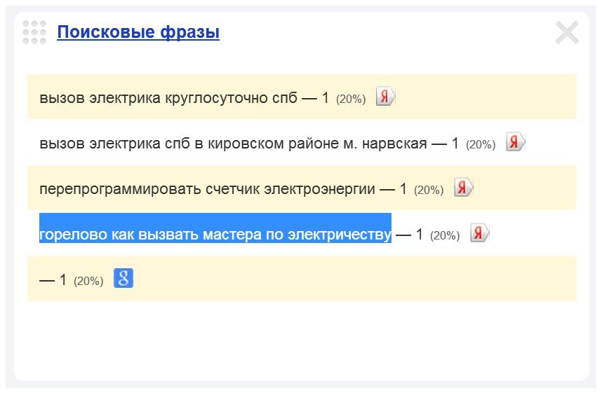 Скриншот 1. Пример поискового запроса на тему «Вызов электрика в Горелово».