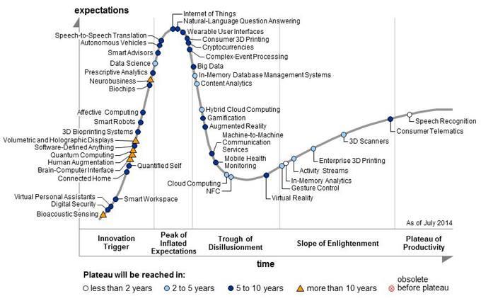 Цикл зрелости технологий 2014