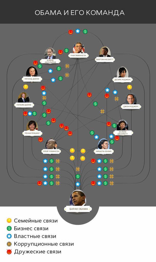 такую схему связей Обамы с