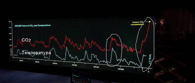 Рост CO2 и температуры на планете