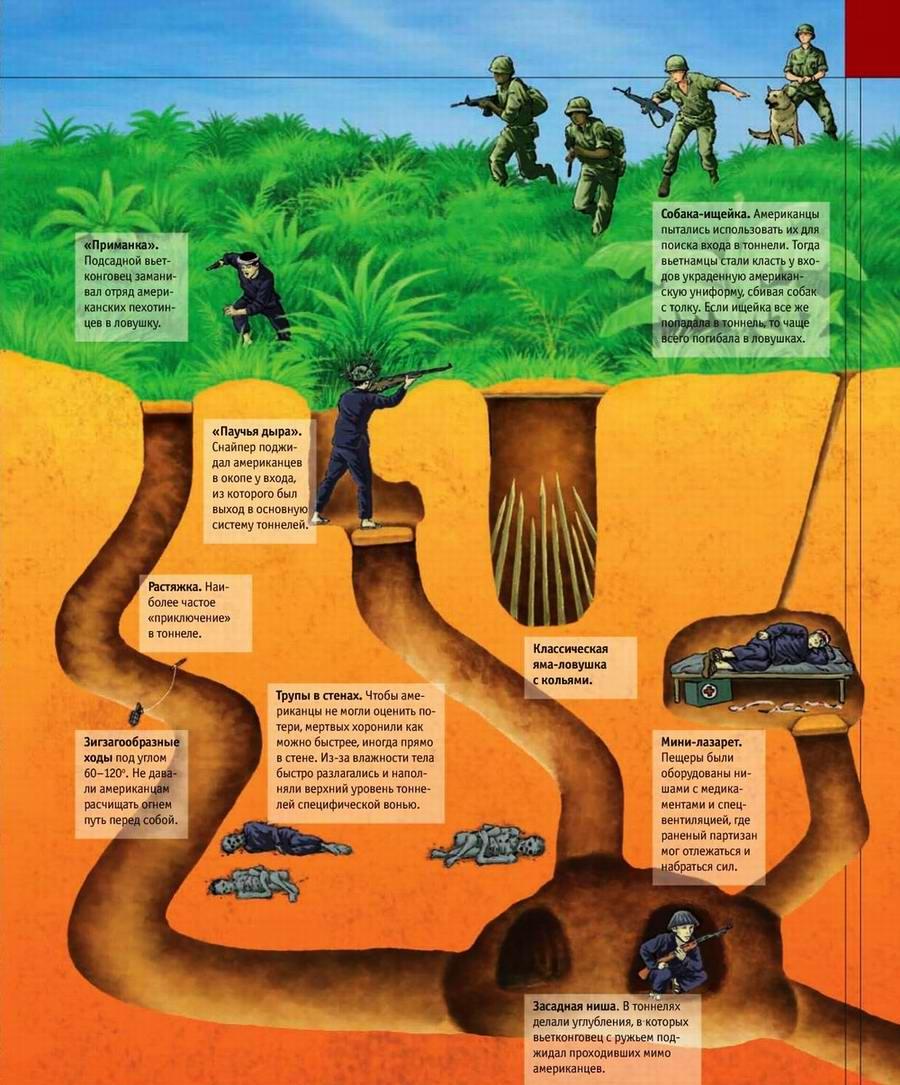 Тоннели и ловушки вьетнамских партизан (1)