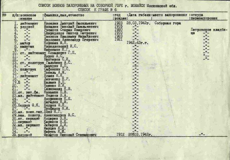 Учетная карточка захоронения, Можайский кремль