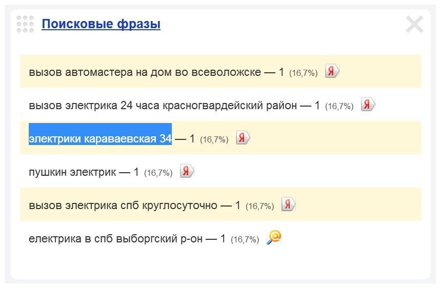 Скриншот 1. Пример поискового запроса на тему «Вызов электрика на Караваевскую улицу».