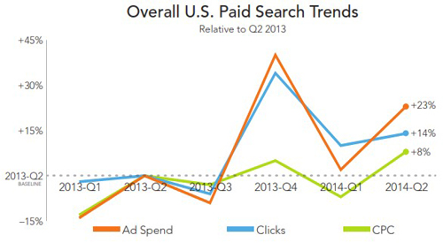 2 rkg-overall-paid-search-q214.jpg