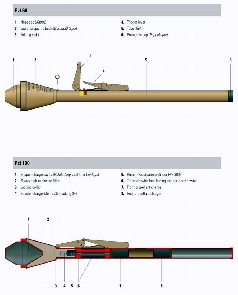 Pzf 60 и Pzf 100 (Panzerfaust) - гранатометы однократного использования образца 1944 года (Германия)