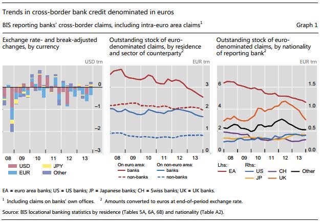БМР: падение кредитов в евро, структура деривативов, долги РФ и Украины