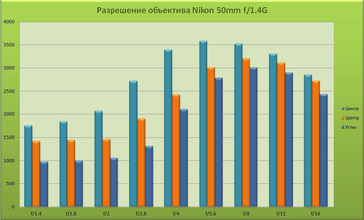 Рисунок 2. Разрешение полтинника Nikon 50/1.4G в разных частях кадра в зависимости от выбранного значения апертуры. Сравнение с другими портретными объективами.