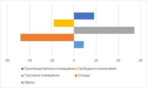 Процентное изменение арендных ставок в сравнении с январём