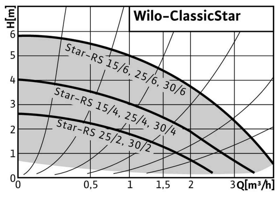 Циркуляционный насос для систем отопления Wilo STAR–RS 25/6–180 характеристики