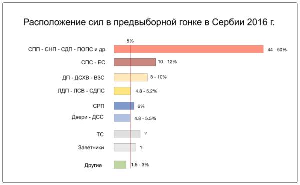 Сербия, выборы, политика