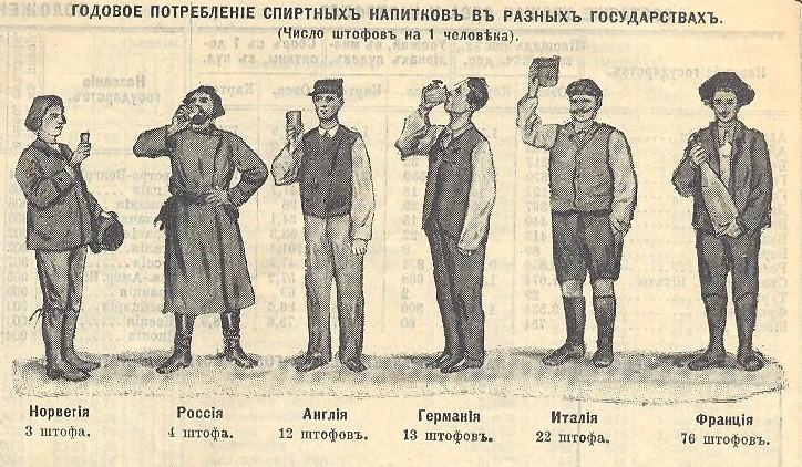 Годовое потребление спиртныхъ напитковъ въ разныхъ государствахъ (Число штофовъ на 1 человека)