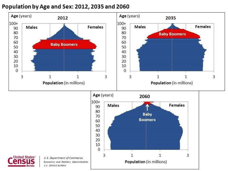 Циклы цен и демографии